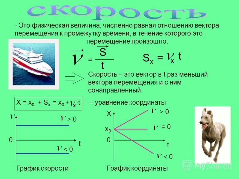 S = t S x = x t Скорость – это вектор в t раз меньший вектора перемещения и с ним сонаправленный. X = x 0 + S x = x 0 + t – уравнение координаты х t > 0 < 0 График скорости 0 t Х х0х0 0 > 0 = 0 < 0 График координаты - Это физическая величина, численн