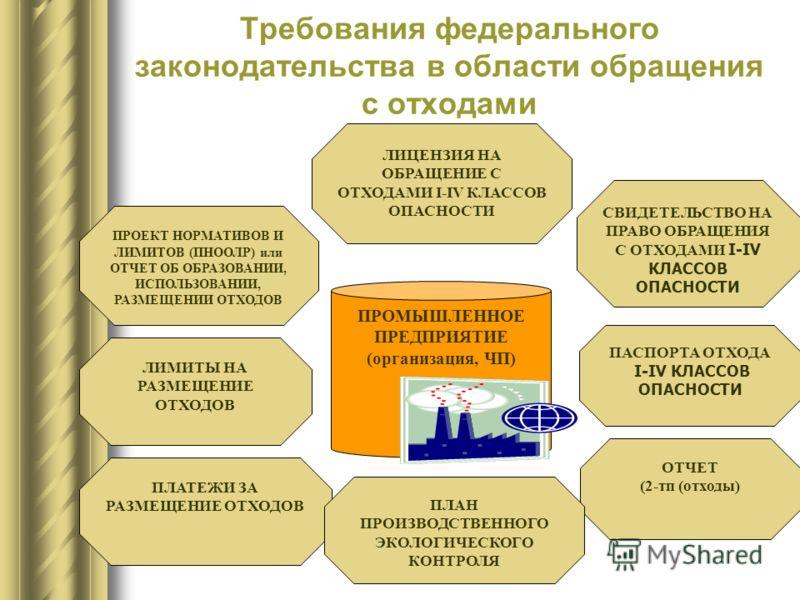 ПРОМЫШЛЕННОЕ ПРЕДПРИЯТИЕ (организация, ЧП) Требования федерального законодательства в области обращения с отходами ЛИЦЕНЗИЯ НА ОБРАЩЕНИЕ С ОТХОДАМИ I-IV КЛАССОВ ОПАСНОСТИ ПАСПОРТА ОТХОДА I-IV КЛАССОВ ОПАСНОСТИ ПРОЕКТ НОРМАТИВОВ И ЛИМИТОВ (ПНООЛР) или