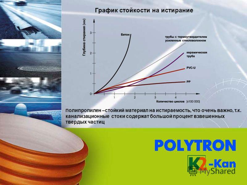 П олипропилен –стойкий материал на истираемость, что очень важно, т.к. канализационные стоки содержат большой процент взвешенных твердых частиц График стойкости на истирание