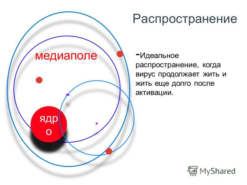 Распространение.... ядр о.. медиаполе Идеальное распространение, когда вирус продолжает жить и жить еще долго после активации.