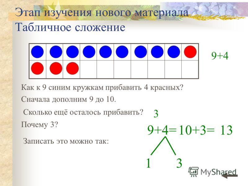 Этап изучения нового материала Табличное сложение Как к 9 синим кружкам прибавить 4 красных? Сначала дополним 9 до 10. 9+4= 1 Почему 3? Записать это можно так: 3 10+3=13 3 9+4 Сколько ещё осталось прибавить?