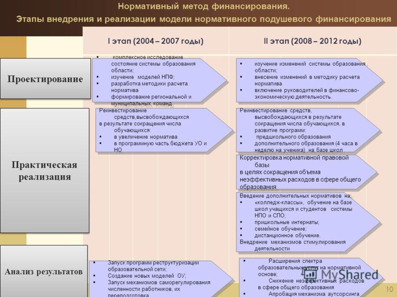 10 I этап (2004 – 2007 годы)II этап (2008 – 2012 годы) комплексное исследование состояние системы образования области; изучение моделей НПФ; разработка методики расчета норматива формирование региональной и муниципальных команд комплексное исследован