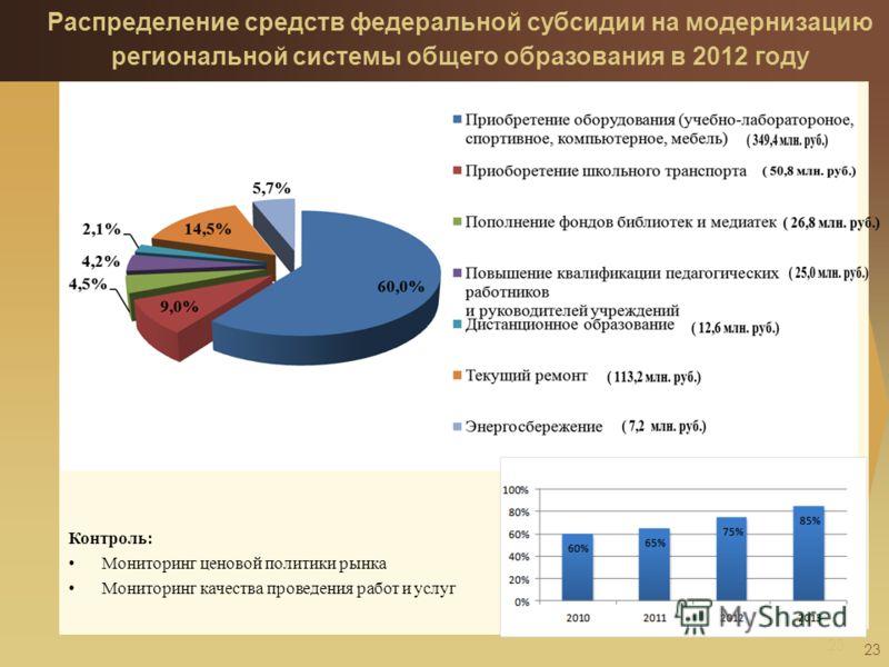 23 Контроль: Мониторинг ценовой политики рынка Мониторинг качества проведения работ и услуг 23 Распределение средств федеральной субсидии на модернизацию региональной системы общего образования в 2012 году