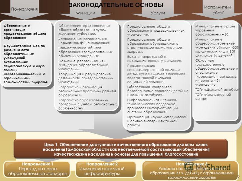 6 Направление 3 Развитие системы дистанционного образования, в т.ч. для лиц с ограниченными возможностями здоровья Направление 1 Переход на новые образовательные стандарты Полномочия ФункцииУслуги Исполнители услуг Обеспечение и организация предостав