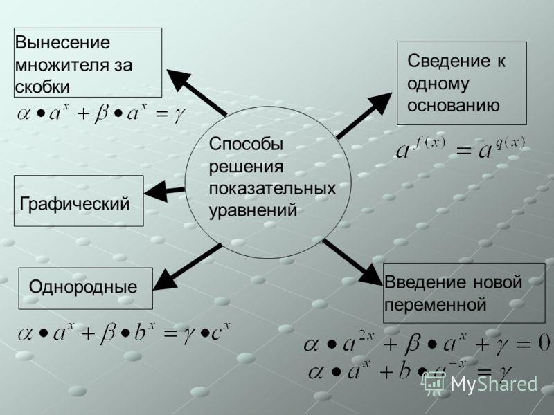 Способы решения показательных уравнений Сведение к одному основанию Введение новой переменной Графический Вынесение множителя за скобки Однородные