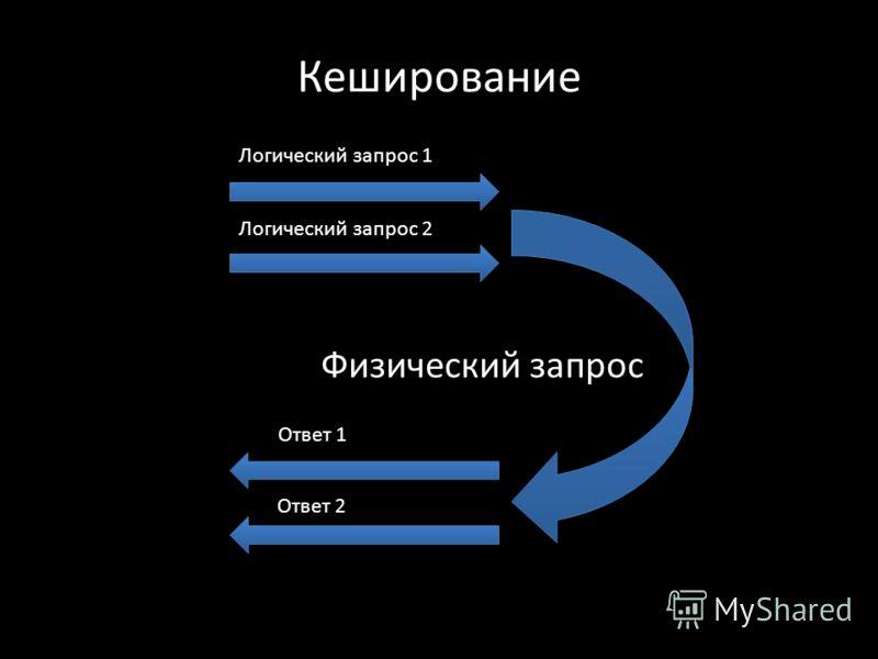 Кеширование Физический запрос Логический запрос 1 Логический запрос 2 Ответ 1 Ответ 2