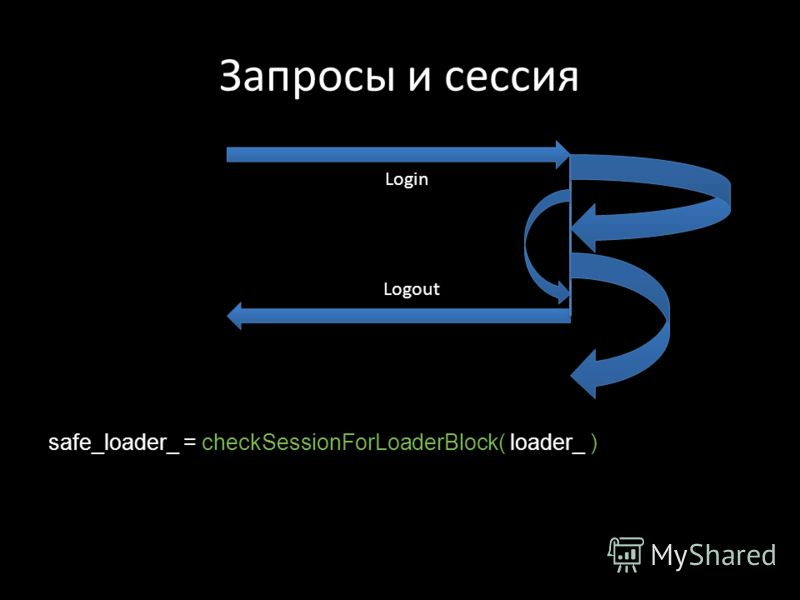 Запросы и сессия safe_loader_ = checkSessionForLoaderBlock( loader_ ) Login Logout