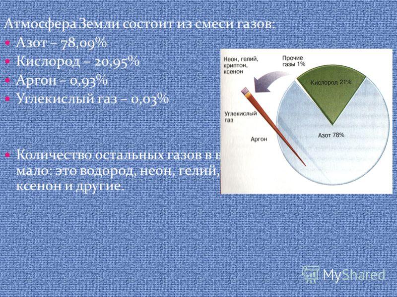 Атмосфера Земли состоит из смеси газов: Азот – 78,09% Кислород – 20,95% Аргон – 0,93% Углекислый газ – 0,03% Количество остальных газов в воздухе ничтожно мало: это водород, неон, гелий, криптон, радон, ксенон и другие.