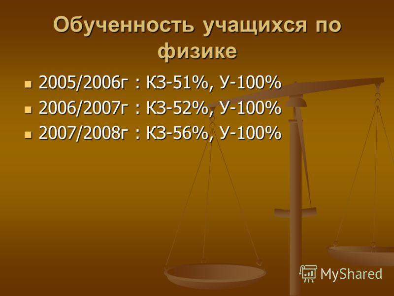Обученность учащихся по физике 2005/2006г : КЗ-51%, У-100% 2005/2006г : КЗ-51%, У-100% 2006/2007г : КЗ-52%, У-100% 2006/2007г : КЗ-52%, У-100% 2007/2008г : КЗ-56%, У-100% 2007/2008г : КЗ-56%, У-100%