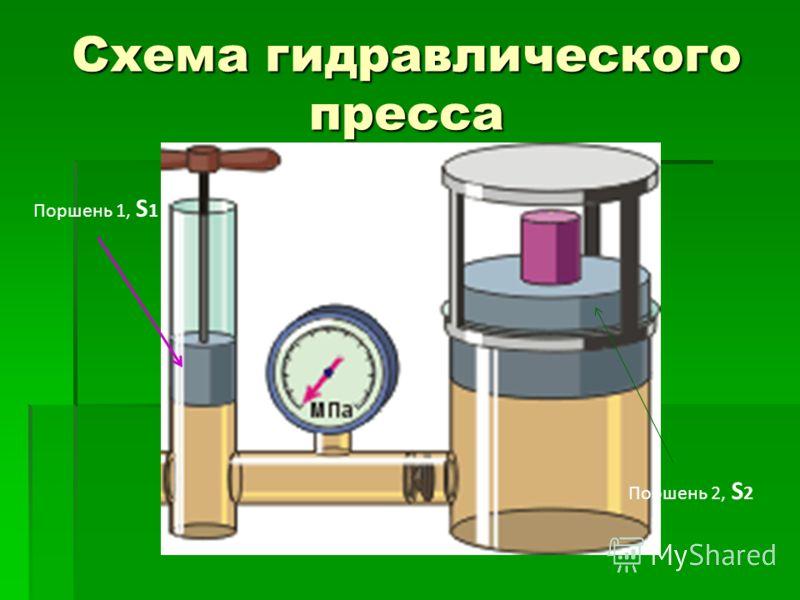Схема гидравлического пресса Поршень 1, S 1 Поршень 2, S 2