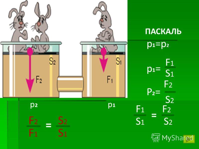 p1=p2p1=p2 F1F1 p1p1 p2p2 ПАСКАЛЬ S1S1 F1F1 p1=p1= S2S2 F2F2 P2=P2= S1S1 F2F2 S2S2 = F2F2 F1F1 S2S2 S1S1 =