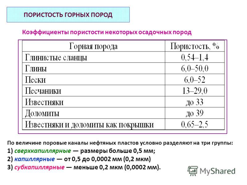 Коэффициенты пористости некоторых осадочных пород По величине поровые каналы нефтяных пластов условно разделяют на три группы: 1) сверхкапиллярные размеры больше 0,5 мм; 2) капиллярные от 0,5 до 0,0002 мм (0,2 мкм) 3) субкапиллярные меньше 0,2 мкм (0