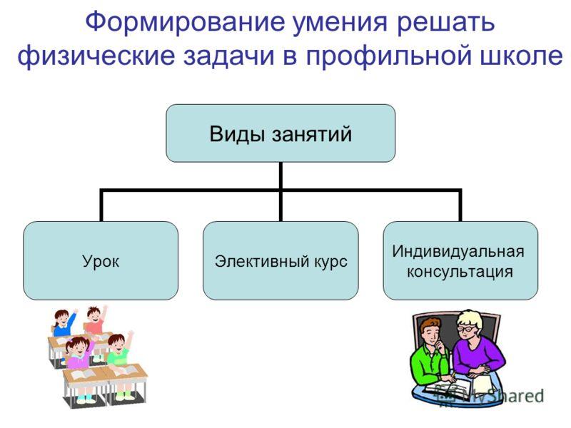 Виды занятий УрокЭлективный курс Индивидуальная консультация Формирование умения решать физические задачи в профильной школе
