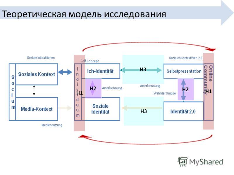 Теоретическая модель исследования H1 H2 H3 H1 H2 H3