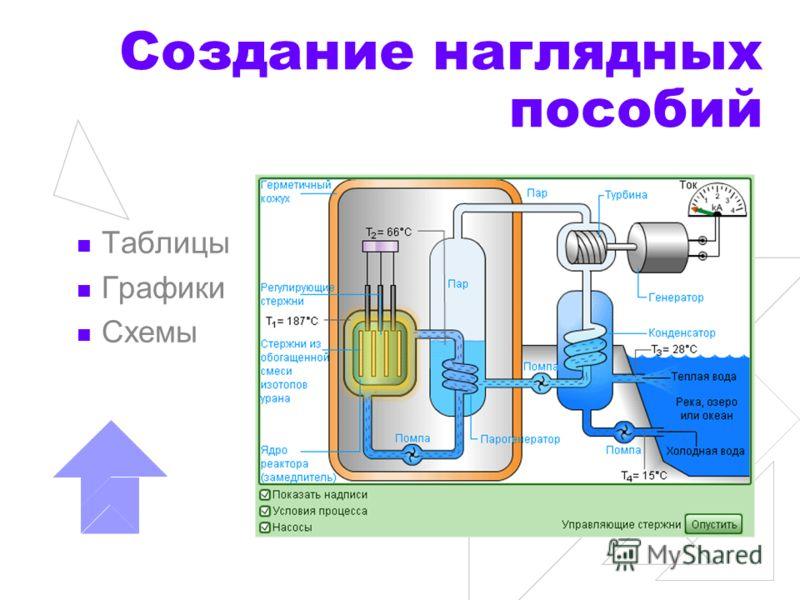 Создание наглядных пособий Таблицы Графики Схемы