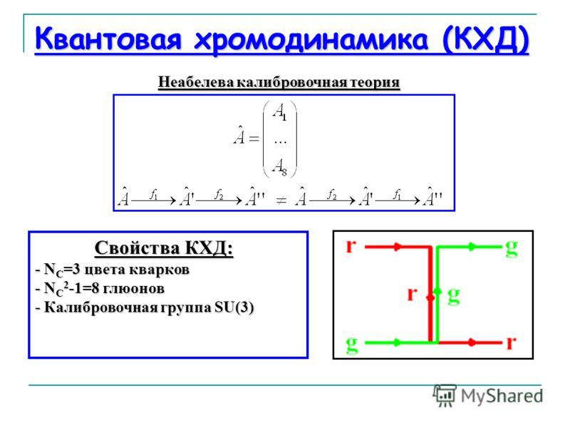 Квантовая хромодинамика (КХД) Неабелева калибровочная теория Свойства КХД: - N C =3 цвета кварков - N C 2 -1=8 глюонов - Калибровочная группа SU(3) Свойства КХД: - N C =3 цвета кварков - N C 2 -1=8 глюонов - Калибровочная группа SU(3)