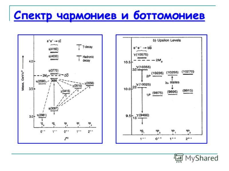Спектр чармониев и боттомониев