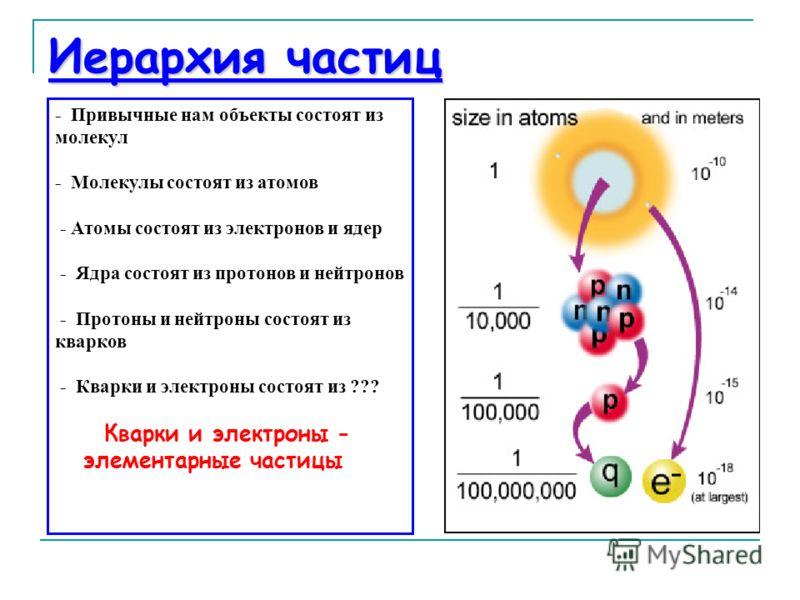 Иерархия частиц - Привычные нам объекты состоят из молекул - Молекулы состоят из атомов - Атомы состоят из электронов и ядер - Ядра состоят из протонов и нейтронов - Протоны и нейтроны состоят из кварков - Кварки и электроны состоят из ??? Кварки и э