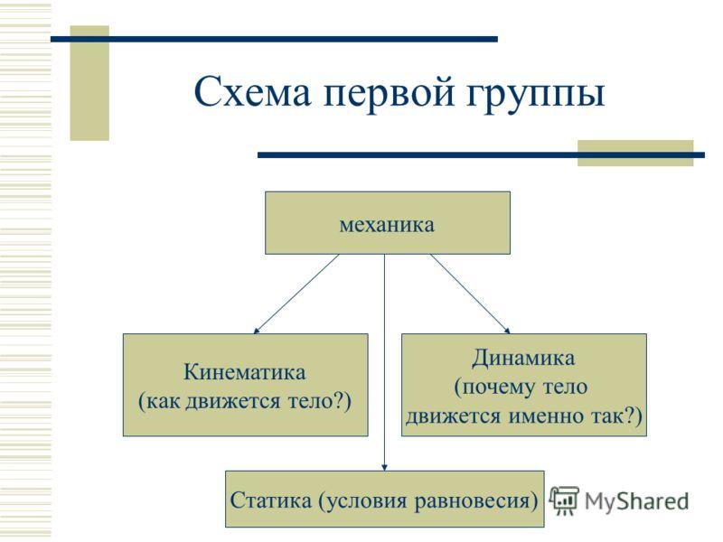 Схема первой группы механика Кинематика (как движется тело?) Динамика (почему тело движется именно так?) Статика (условия равновесия)