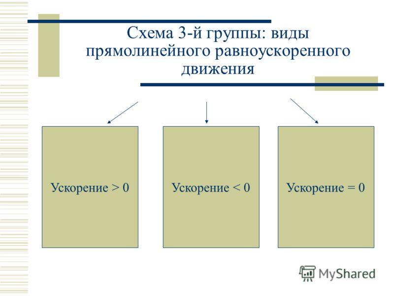 Схема 3-й группы: виды прямолинейного равноускоренного движения Ускорение > 0Ускорение < 0Ускорение = 0