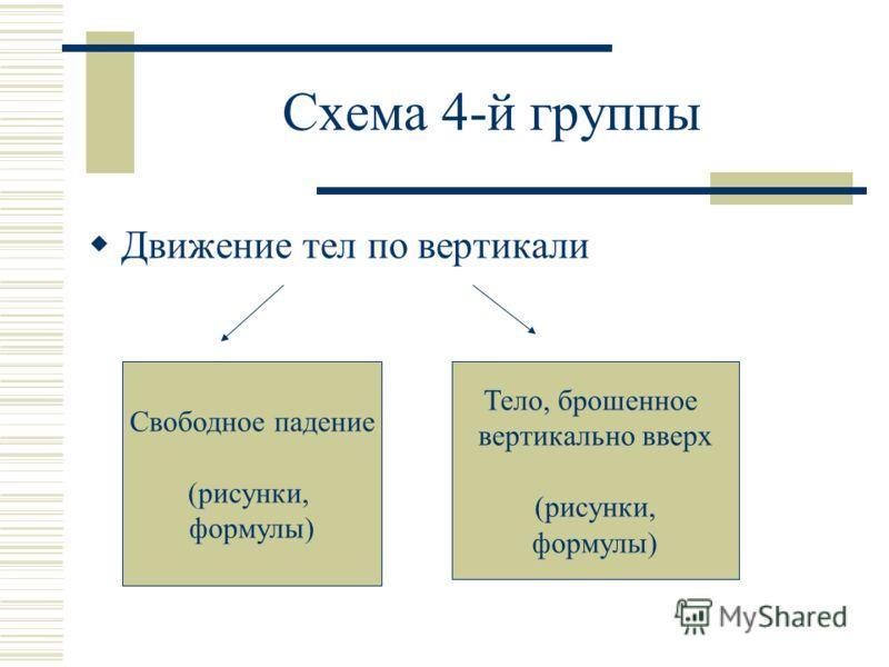 Схема 4-й группы Движение тел по вертикали Свободное падение (рисунки, формулы) Тело, брошенное вертикально вверх (рисунки, формулы)