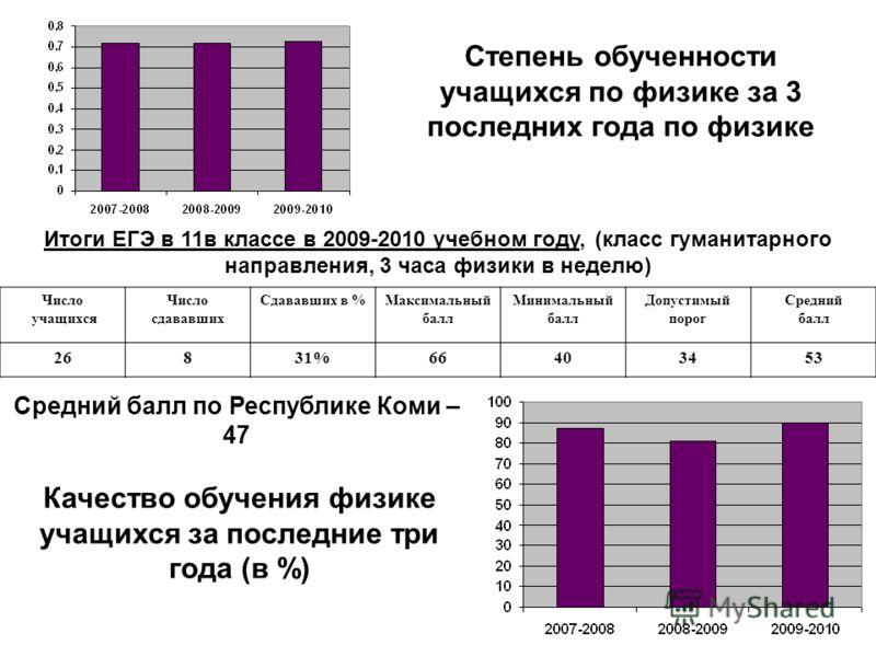 Степень обученности учащихся по физике за 3 последних года по физике Качество обучения физике учащихся за последние три года (в %) Итоги ЕГЭ в 11в классе в 2009-2010 учебном году, (класс гуманитарного направления, 3 часа физики в неделю) Число учащих