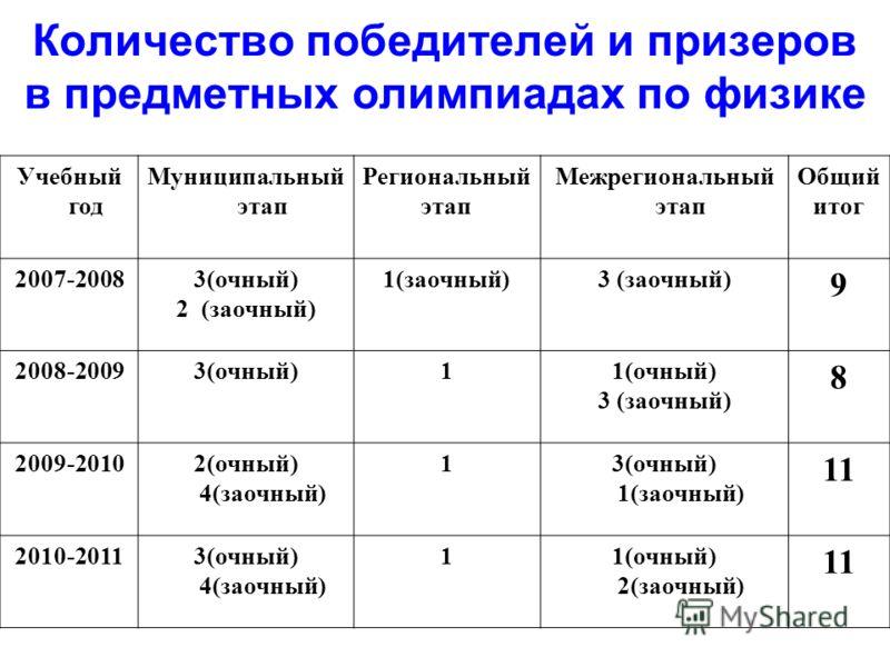 Количество победителей и призеров в предметных олимпиадах по физике Учебный год Муниципальный этап Региональный этап Межрегиональный этап Общий итог 2007-20083(очный) 2 (заочный) 1(заочный)3 (заочный) 9 2008-20093(очный)11(очный) 3 (заочный) 8 2009-2