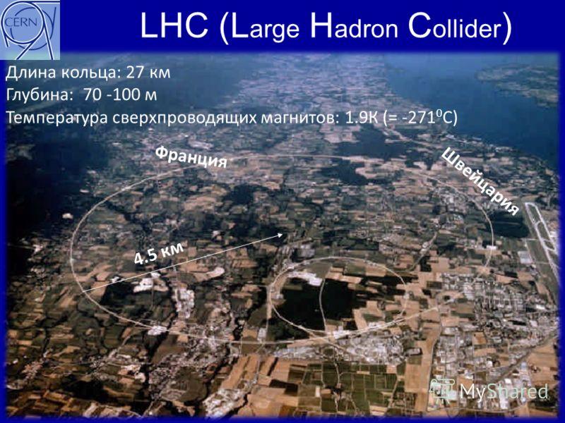 LHC (L arge H adron C ollider ) 04.07.201211 Франция Швейцария 4.5 км Длина кольца: 27 км Глубина: 70 -100 м Температура сверхпроводящих магнитов: 1.9К (= -271 0 С)
