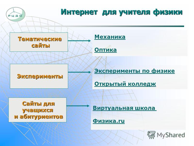 Интернет для учителя физики Тематические сайты Механика Оптика Сайты для учащихся и абитуриентов Виртуальная школа Физика.ruЭксперименты Эксперименты по физике Открытый колледж