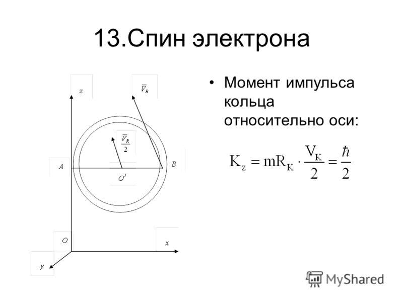 13.Спин электрона Момент импульса кольца относительно оси: