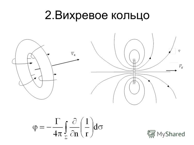 2.Вихревое кольцо