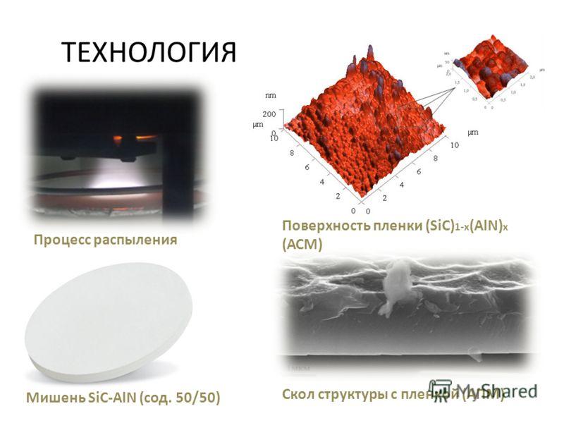 ТЕХНОЛОГИЯ Поверхность пленки (SiC) 1-x (AlN) x (АСМ) Скол структуры с пленкой (АПМ) Мишень SiC-AlN (сод. 50/50) Процесс распыления