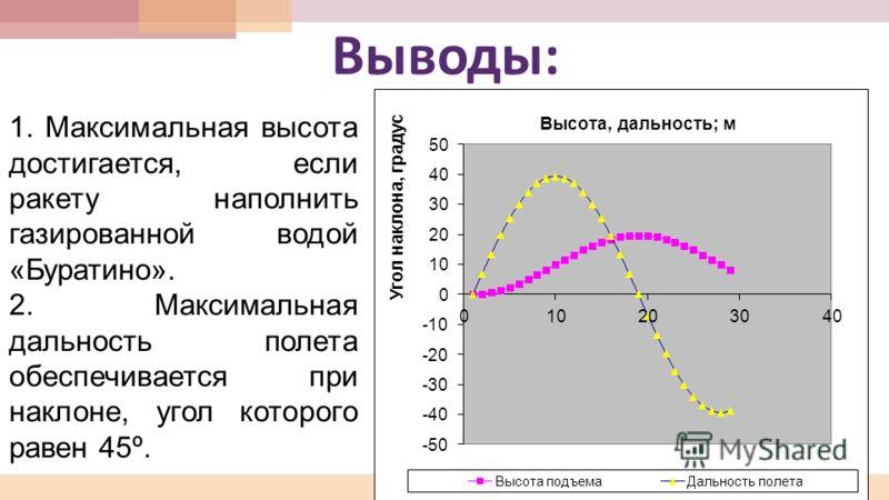Выводы : 1. Максимальная высота достигается, если ракету наполнить газированной водой «Буратино». 2. Максимальная дальность полета обеспечивается при наклоне, угол которого равен 45º.