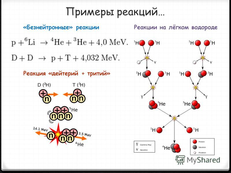 Примеры реакций… Реакция «дейтерий + тритий» «Безнейтронные» реакцииРеакции на лёгком водороде