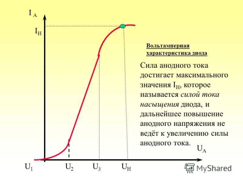 При увеличении анодного напряжения всё большее количество электронов увлекается электрическим полем, и сила анодного тока резко возрастает до тех пор, пока напряжение не достигнет значения U H при котором все эмитированные катодом за единицу времени