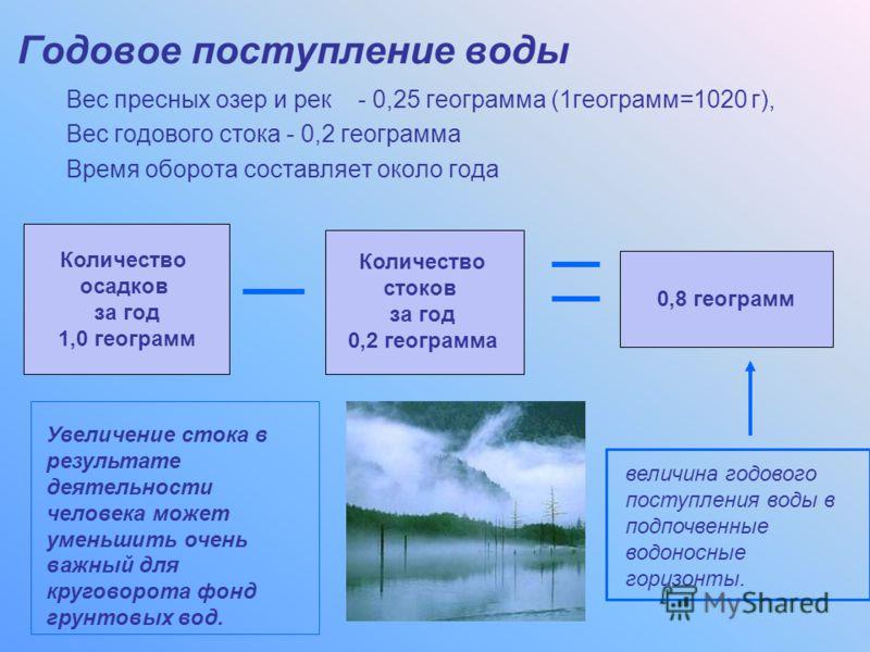0,8 геограмм Количество осадков за год 1,0 геограмм Годовое поступление воды Вес пресных озер и рек - 0,25 геограмма (1геограмм=1020 г), Вес годового стока - 0,2 геограмма Время оборота составляет около года Количество стоков за год 0,2 геограмма Уве