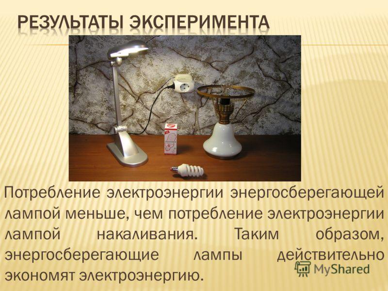 Потребление электроэнергии энергосберегающей лампой меньше, чем потребление электроэнергии лампой накаливания. Таким образом, энергосберегающие лампы действительно экономят электроэнергию.