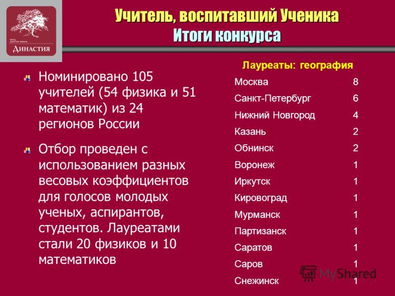 Учитель, воспитавший Ученика Итоги конкурса Номинировано 105 учителей (54 физика и 51 математик) из 24 регионов России Отбор проведен с использованием разных весовых коэффициентов для голосов молодых ученых, аспирантов, студентов. Лауреатами стали 20