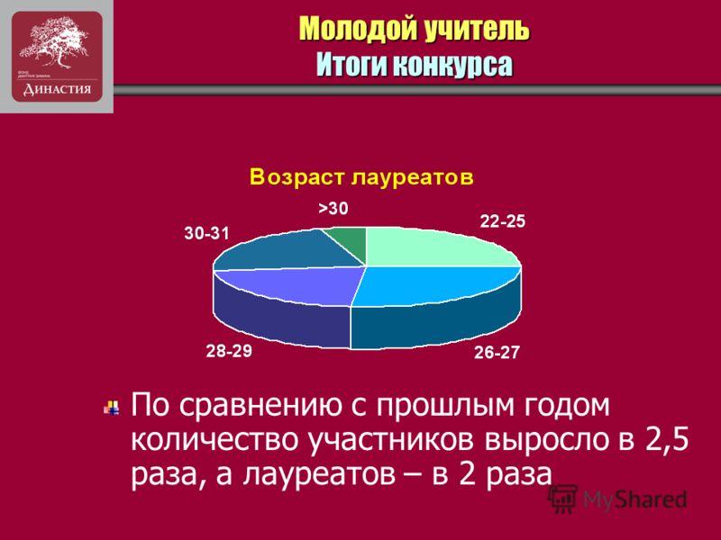 Молодой учитель Итоги конкурса По сравнению с прошлым годом количество участников выросло в 2,5 раза, а лауреатов – в 2 раза