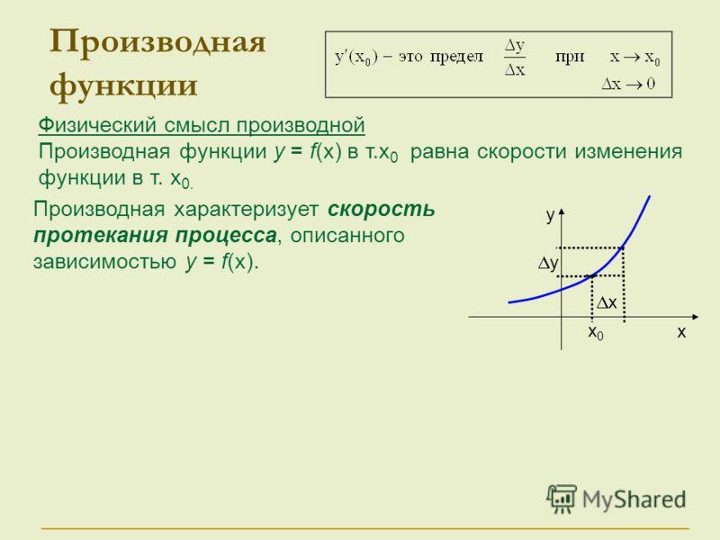 Физический смысл производной Производная функции у = f(x) в т.x 0 равна скорости изменения функции в т. x 0. Производная функции у х х0х0 х у Производная характеризует скорость протекания процесса, описанного зависимостью у = f(x).