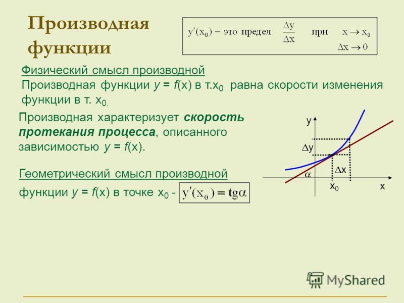 Геометрический смысл производной функции у = f(x) в точке х 0 - Физический смысл производной Производная функции у = f(x) в т.x 0 равна скорости изменения функции в т. x 0. Производная функции у х х0х0 х у Производная характеризует скорость протекани