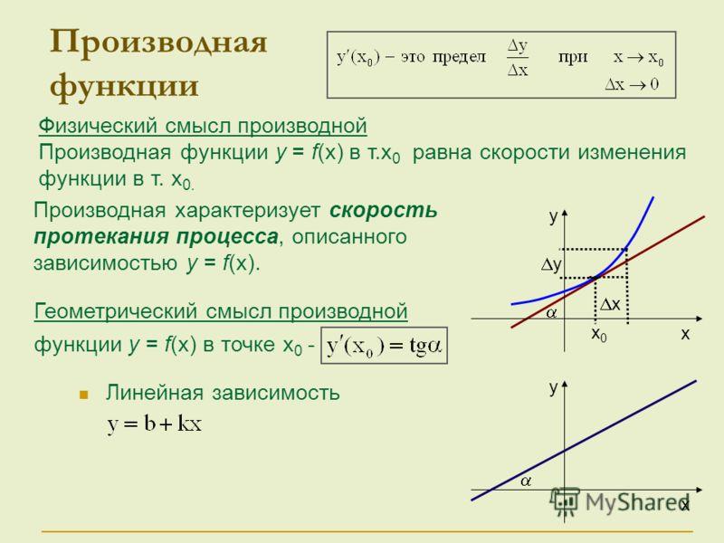 Геометрический смысл производной функции у = f(x) в точке х 0 - Физический смысл производной Производная функции у = f(x) в т.x 0 равна скорости изменения функции в т. x 0. Производная функции Линейная зависимость у х у х х0х0 х у Производная характе