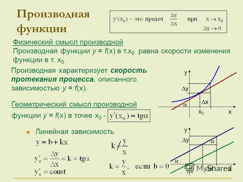 Геометрический смысл производной функции у = f(x) в точке х 0 - Физический смысл производной Производная функции у = f(x) в т.x 0 равна скорости изменения функции в т. x 0. Производная функции Линейная зависимость х у у х у х х0х0 х у Производная хар
