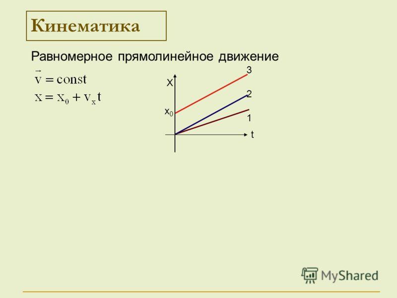 Кинематика Х t 321321 х0х0 Равномерное прямолинейное движение