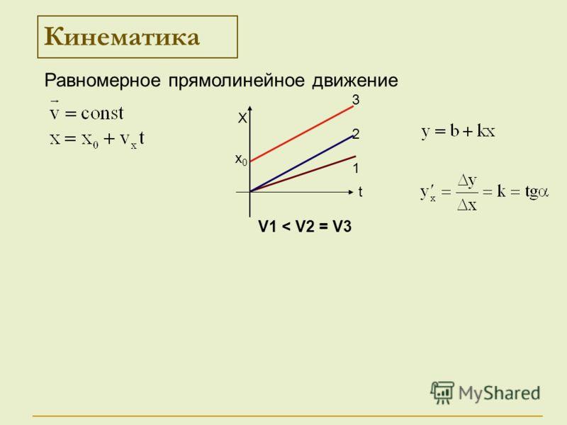 Кинематика Х t 321321 х0х0 Равномерное прямолинейное движение V1 < V2 = V3