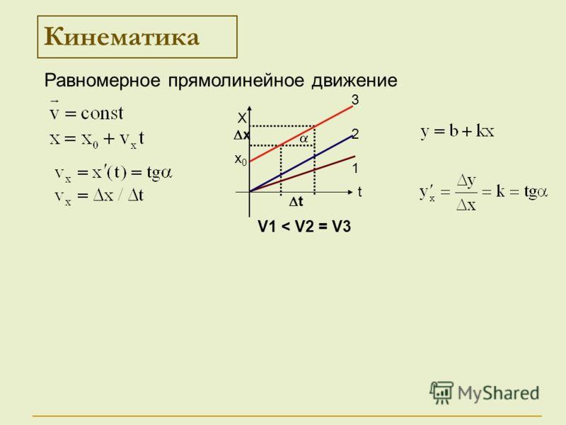 t x Кинематика Х t 321321 х0х0 Равномерное прямолинейное движение V1 < V2 = V3