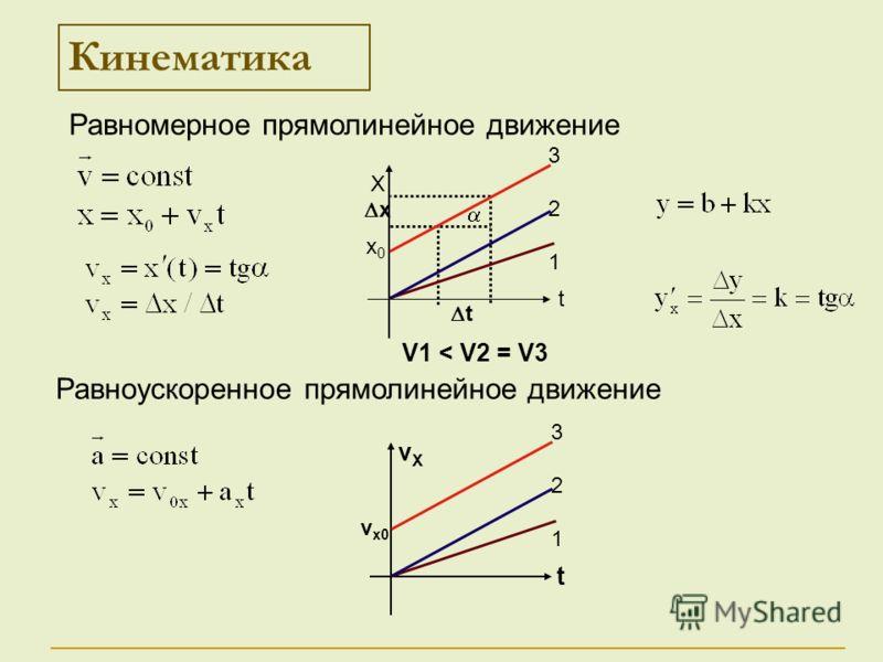t x Кинематика Х t 321321 х0х0 vХvХ t 321321 vx0vx0 Равномерное прямолинейное движение Равноускоренное прямолинейное движение V1 < V2 = V3
