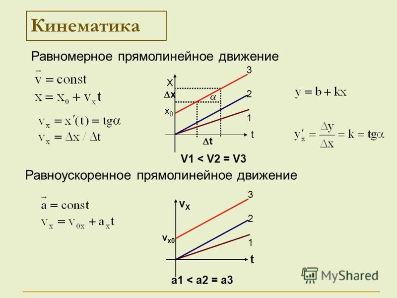 t x Кинематика Х t 321321 х0х0 vХvХ t 321321 vx0vx0 Равномерное прямолинейное движение Равноускоренное прямолинейное движение V1 < V2 = V3 a1 < a2 = a3