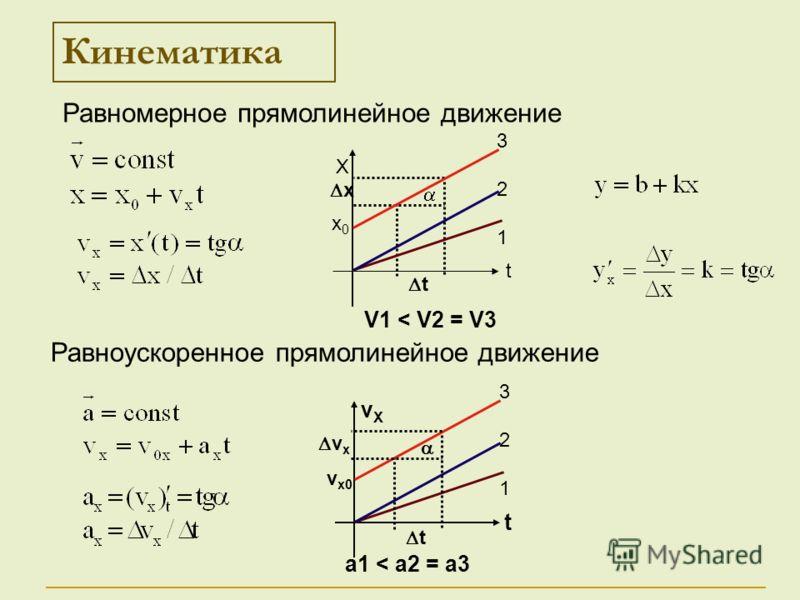 t x Кинематика Х t 321321 х0х0 vХvХ t 321321 vx0vx0 Равномерное прямолинейное движение Равноускоренное прямолинейное движение t v x V1 < V2 = V3 a1 < a2 = a3