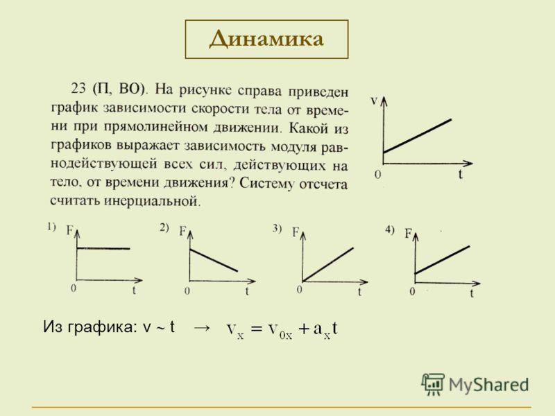 Динамика Из графика: v t